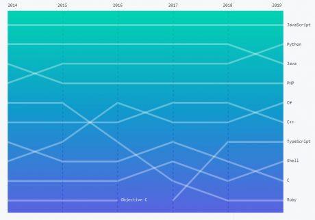 cele mai utilizate limbaje de programare